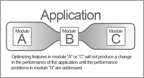 Image showing an application bottleneck